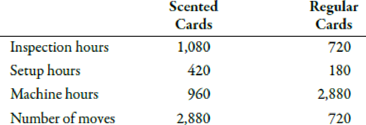 Chapter 5, Problem 37E, Consumption Ratios; Activity Rates Saludable Company produces two types of get-well cards: scented , example  1