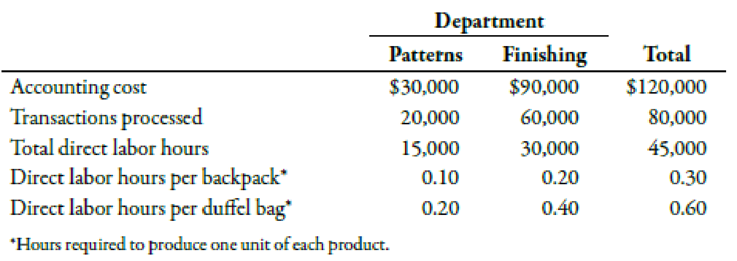 Chapter 5, Problem 53P, Functional-Based versus Activity-Based Costing For years, Tamarindo Company produced only one