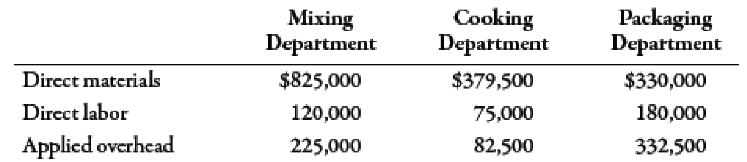 Chapter 6, Problem 21BEA, Basic Cost Flows Gardner Company produces 18-ounce boxes of a wheat cereal in three departments:
