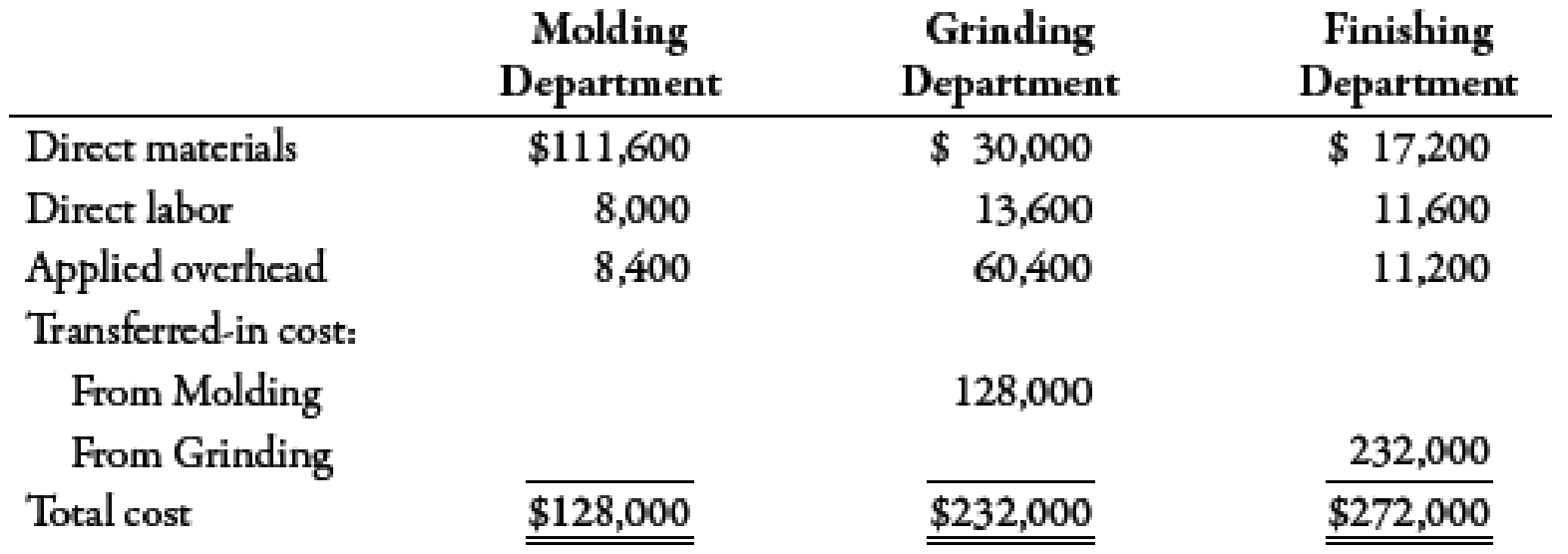 Chapter 6, Problem 42E, Journal Entries, Basic Cost Flows In December, Davis Company had the following cost flows: Required:
