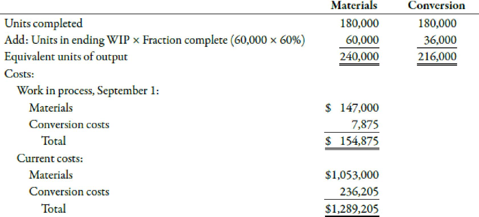 Chapter 6, Problem 51E, Unit Cost and Cost Assignment, Nonuniform Inputs Loran Inc. had the following equivalent units