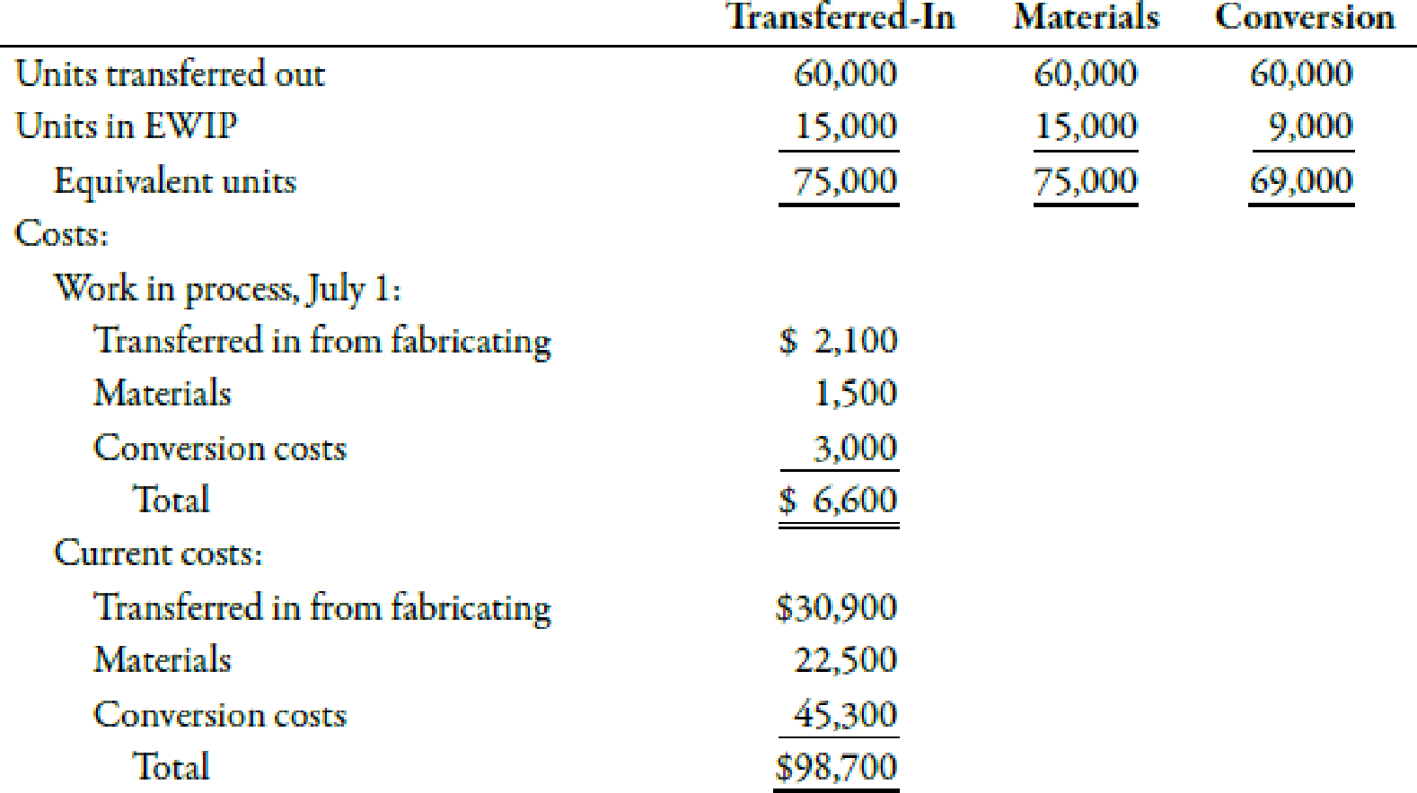 Chapter 6, Problem 53E, Transferred-In Cost Goldings finishing department had the following data for July: Required: 1.