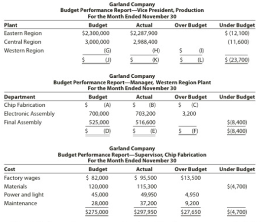 Chapter 23, Problem 23.1EX, Budget performance reports for cost centers Partially completed budget performance reports for