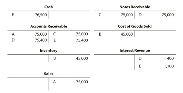 Chapter 8, Problem 8.21EX, Entries for notes receivable The series of five transactions, A through E, recorded in the following