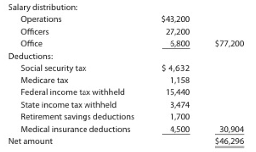 Chapter 11, Problem 11.5APR, Payroll accounts and year-end entries The following accounts, with the balances indicated, appear in , example  1