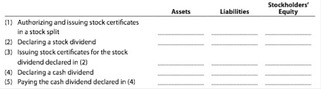 Chapter 13, Problem 13.12EX, Effect of cash dividend and stock split Indicate whether the following actions would (+) increase.