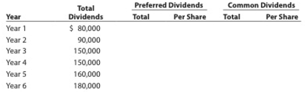 Chapter 13, Problem 13.1APR, Dividends on preferred and common stock Pecan Theatre Inc. owns and operates movie theaters