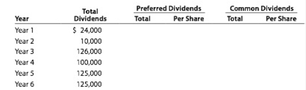 Chapter 13, Problem 13.1BPR, Dividends on preferred and common stock Yosemite Bike Corp. manufactures mountain bikes and