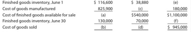Chapter 18, Problem 18.15EX, Income statement for a manufacturing company Two items are omitted from each of the following three