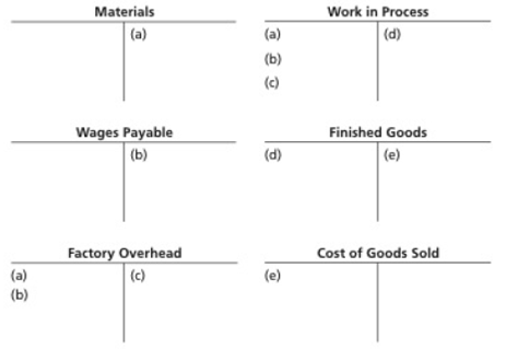 Chapter 19, Problem 19.1EX, Transactions in a job order cost system Five selected transactions for the current month are