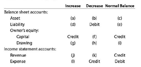 Chapter 2, Problem 2.4EX, Rules of debit and credit The following table summarizes the rules of debit and credit. For each of