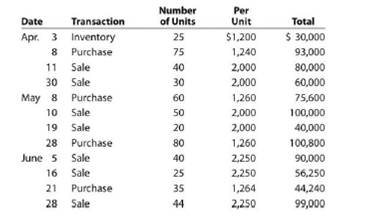 Chapter 7, Problem 7.1BPR, FIFO perpetual inventory The beginning inventory of merchandise at Dunne Co. and data on purchases