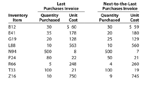 Chapter 7, Problem 7.6APR, Lower-of-cost-or-market inventory Data on the physical inventory of Ashwood Products Company as of , example  1