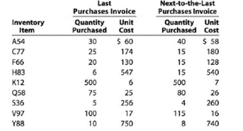 Chapter 7, Problem 7.6BPR, Lower-of-cost-or-market inventory Data on the physical inventory of Katus Products Co. as of , example  1
