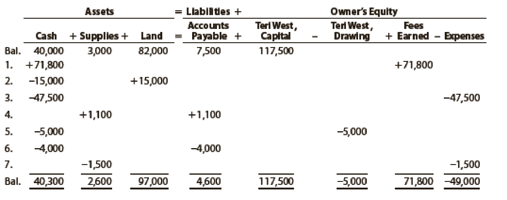Chapter 1, Problem 13E, Teri West operates her own catering service. Summary financial data for July are presented in