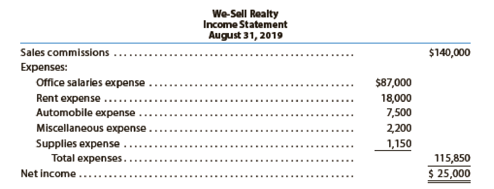 Chapter 1, Problem 25E, We-Sell Realty, organized August 1, 2019, is owned and operated by Omar Farah. How many errors can , example  1
