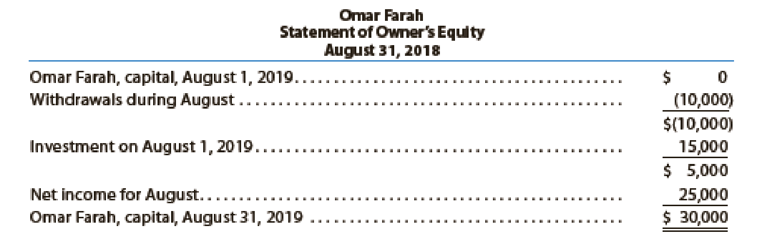 Chapter 1, Problem 25E, We-Sell Realty, organized August 1, 2019, is owned and operated by Omar Farah. How many errors can , example  2