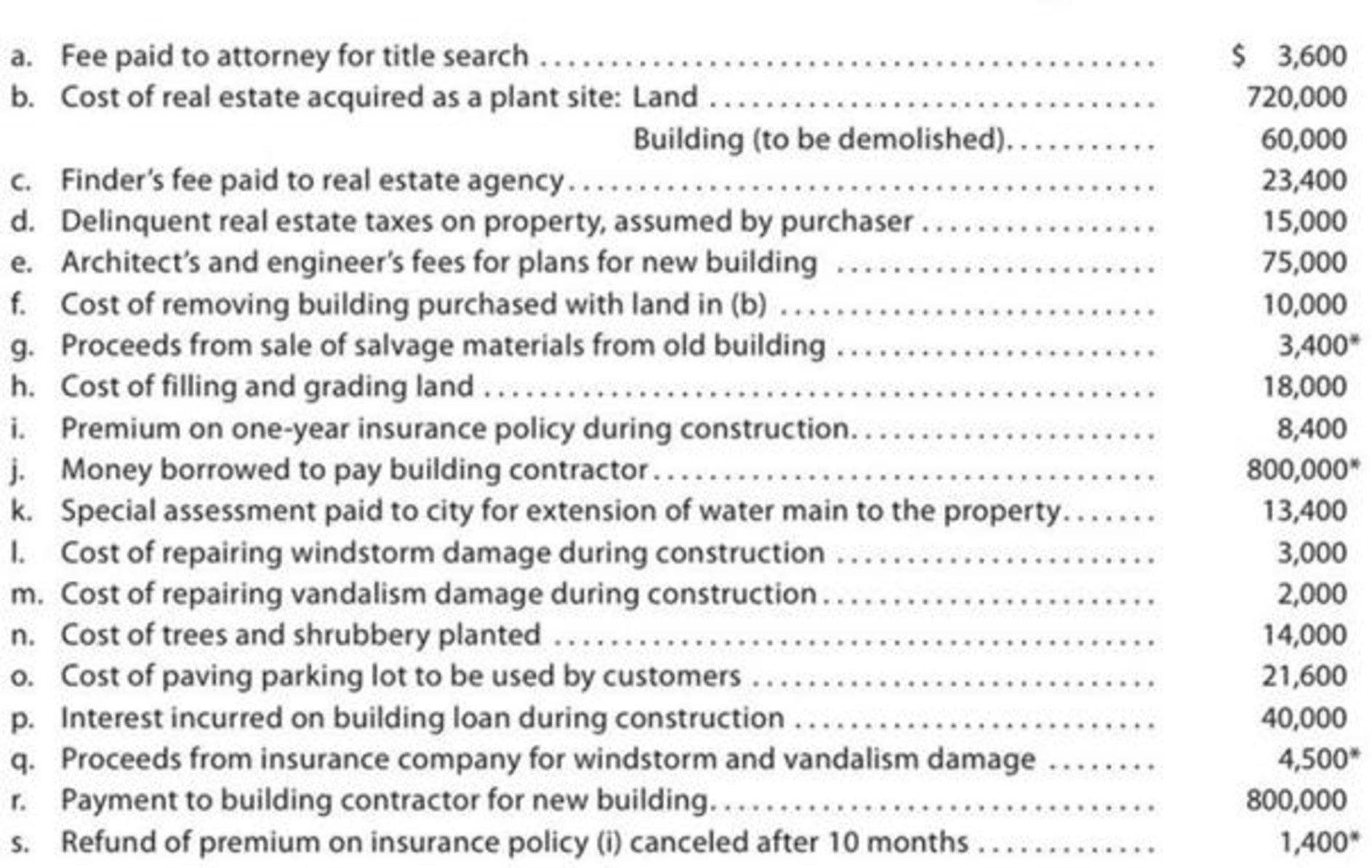 Chapter 10, Problem 1PB, The following payments and receipts are related to land, land improvements, and buildings acquired , example  1