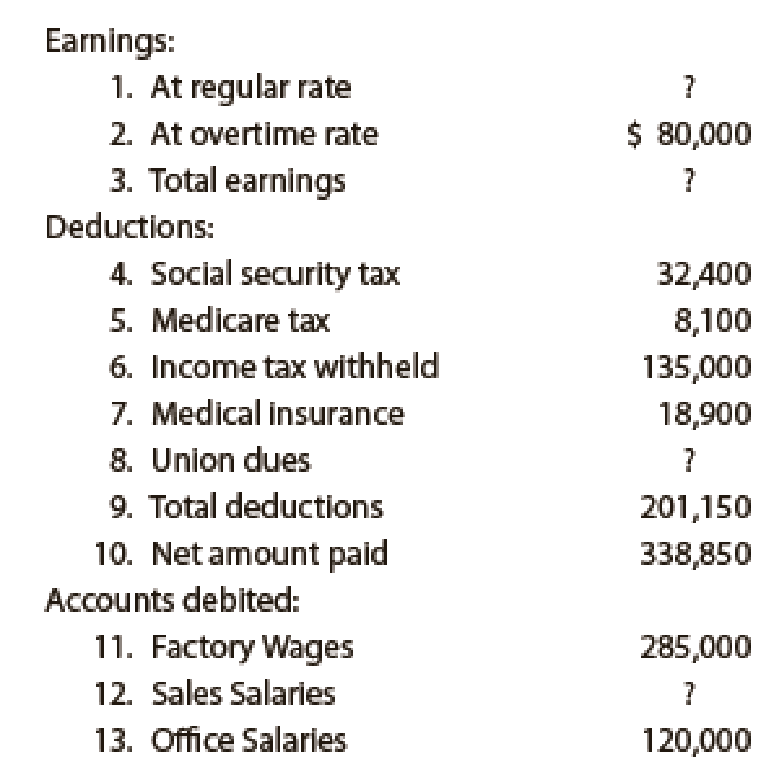 Chapter 11, Problem 11E, Summary payroll data In the following summary of data for a payroll period, some amounts have been