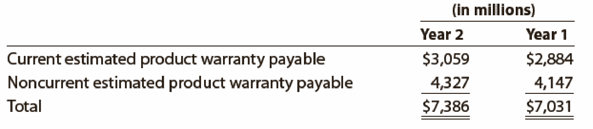 Chapter 11, Problem 21E, Accrued product warranty General Motors Corporation (GM) disclosed estimated product warranty , example  1