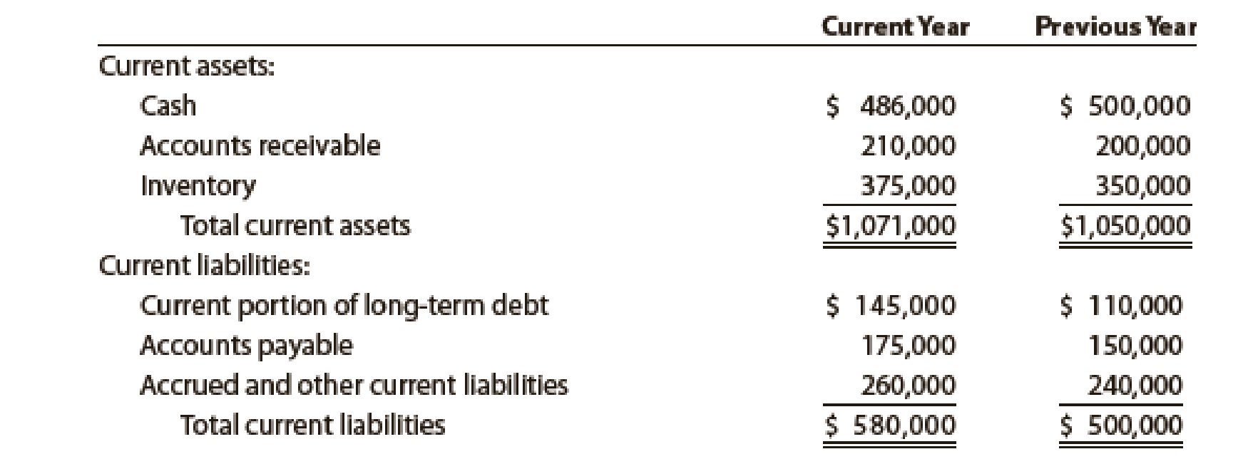 Chapter 11, Problem 23E, Quick ratio Gmeiner Co. had the following current assets and liabilities on December 31 of two , example  1