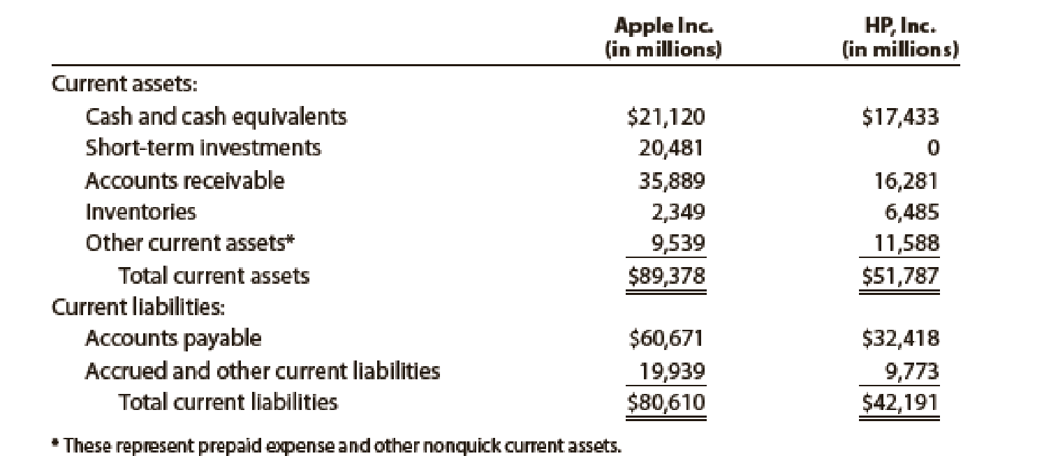 Chapter 11, Problem 24E, Quick ratio The current assets and current liabilities for Apple Inc. and HP, Inc., are as follows