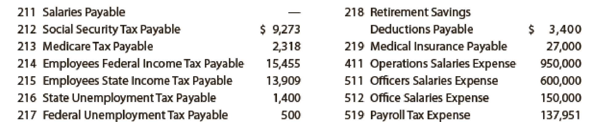 Chapter 11, Problem 5PA, Payroll accounts and year-end entries The following accounts, with the balances indicated, appear in , example  1