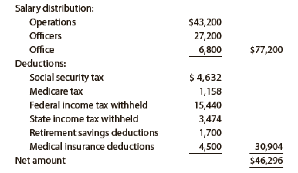 Chapter 11, Problem 5PA, Payroll accounts and year-end entries The following accounts, with the balances indicated, appear in , example  2