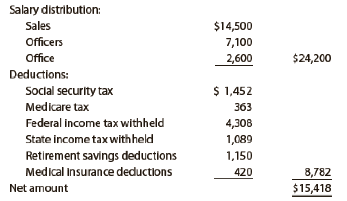 Chapter 11, Problem 5PB, Payroll accounts and year-end entries The following accounts, with the balances indicated, appear in , example  2