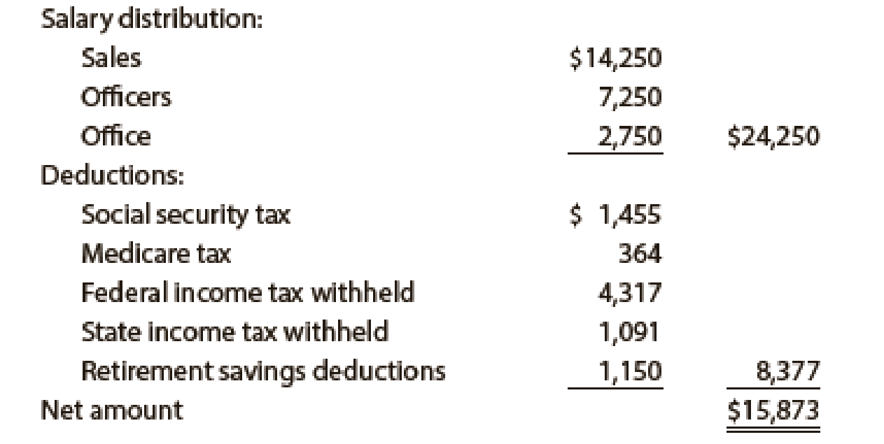 Chapter 11, Problem 5PB, Payroll accounts and year-end entries The following accounts, with the balances indicated, appear in , example  3