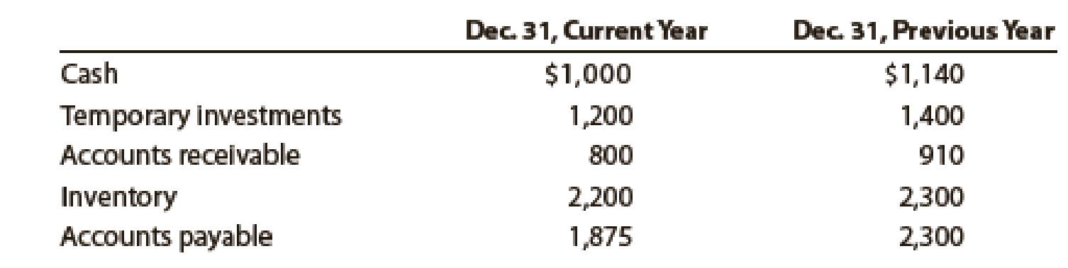 Chapter 11, Problem 8PEB, Quick ratio Adieu Company reported the following current assets and liabilities for December 31 for