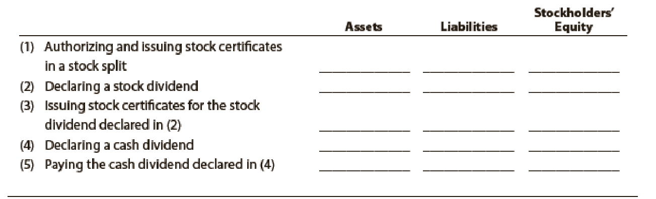Chapter 13, Problem 12E, Effect of cash dividend and stock split Indicate whether the following actions would (+) increase,