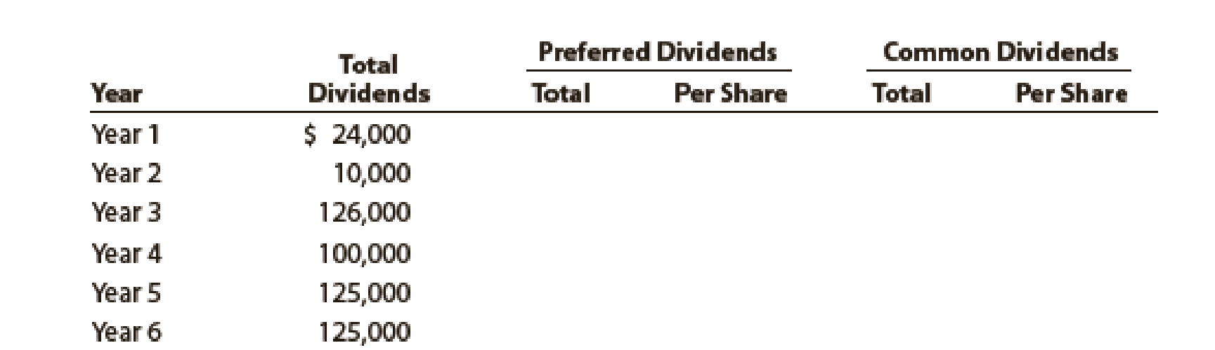 Chapter 13, Problem 1PB, Dividends on preferred and common stock Yosemite Bike Corp. manufactures mountain bikes and