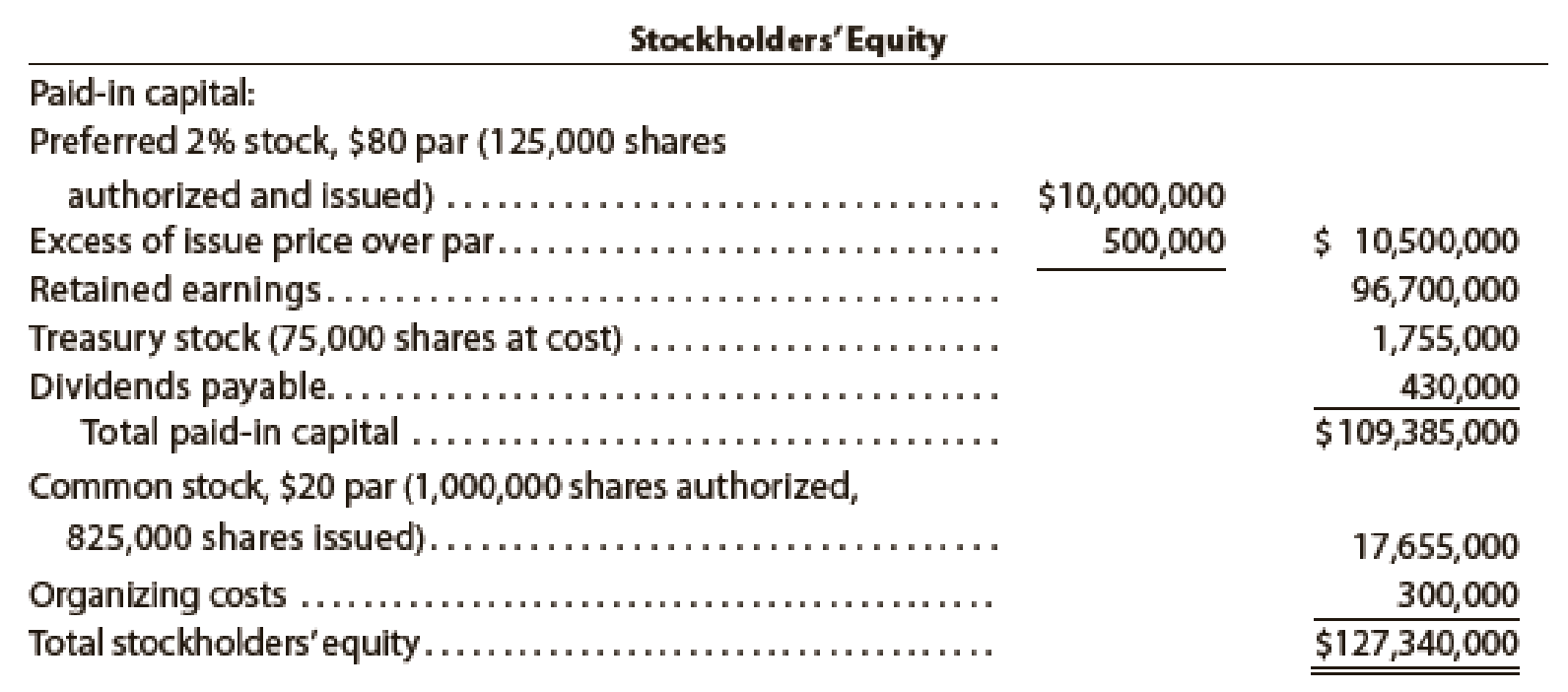 Chapter 13, Problem 21E, Stockholders Equity section of balance sheet List the errors in the following Stockholders Equity