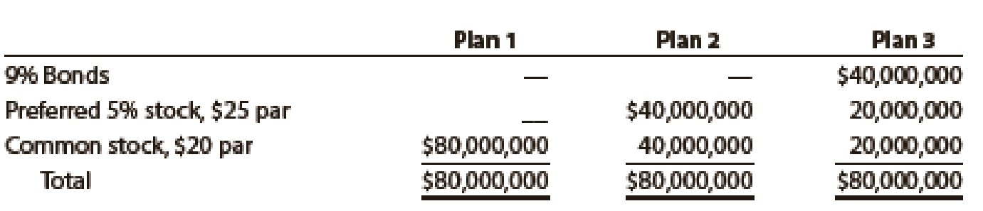 Chapter 14, Problem 1PB, Three different plans for financing an 80,000,000 corporation are under consideration by its , example  1