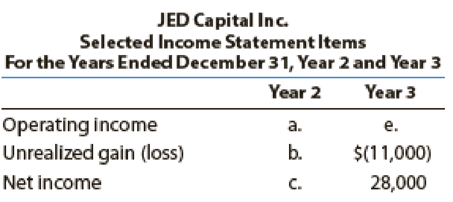 Chapter 15, Problem 14E, JED Capital Inc. makes investments in trading securities. Selected income statement items for the , example  1