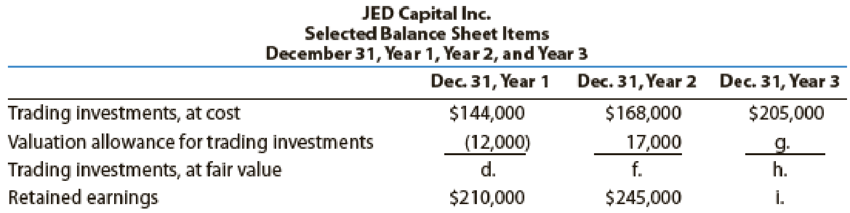 Chapter 15, Problem 14E, JED Capital Inc. makes investments in trading securities. Selected income statement items for the , example  2