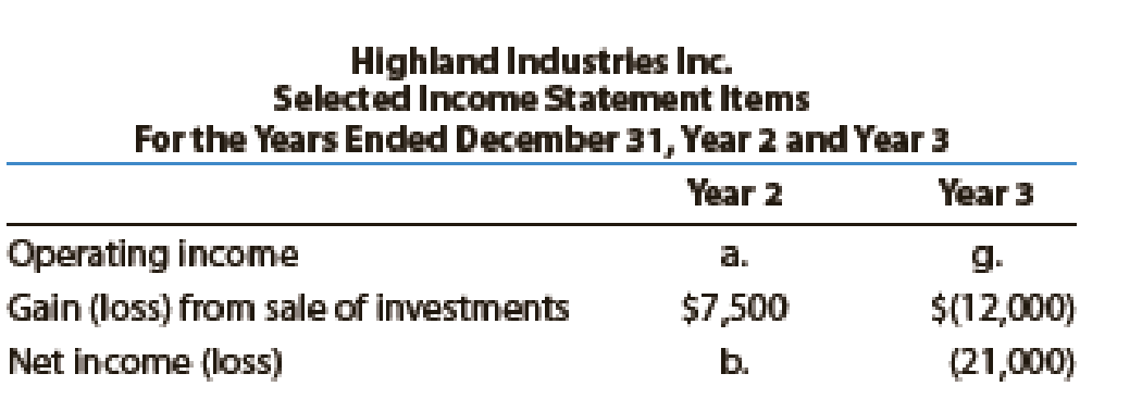 Chapter 15, Problem 19E, Highland Industries Inc. makes investments in available-for-sale securities. Selected income , example  1