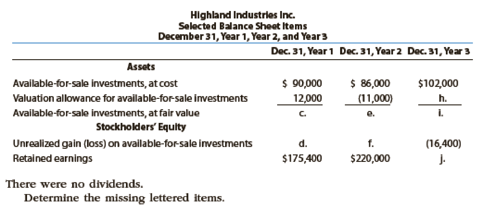 Chapter 15, Problem 19E, Highland Industries Inc. makes investments in available-for-sale securities. Selected income , example  2