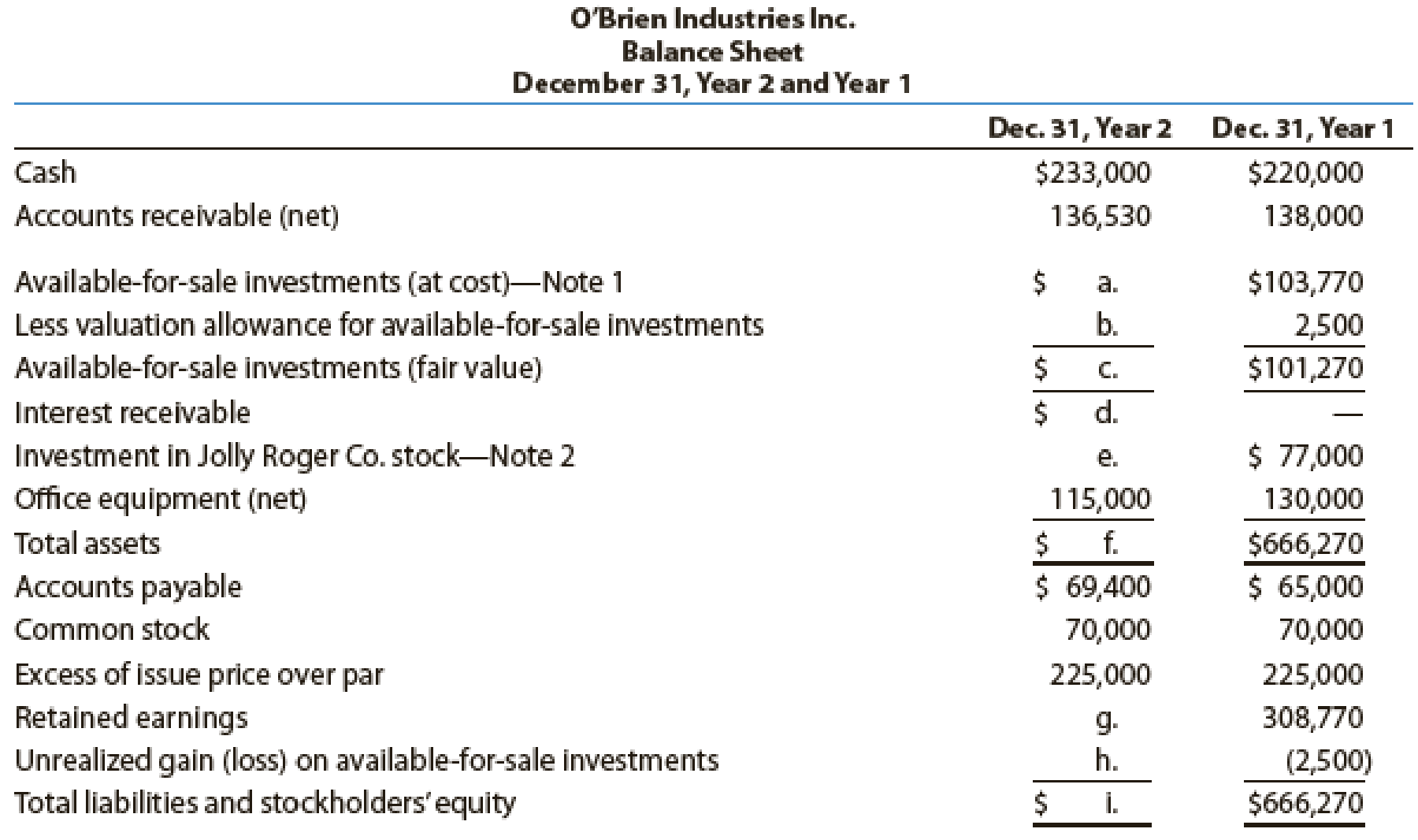 Chapter 15, Problem 4PA, OBrien Industries Inc. is a book publisher. The comparative unclassified balance sheets for December , example  1