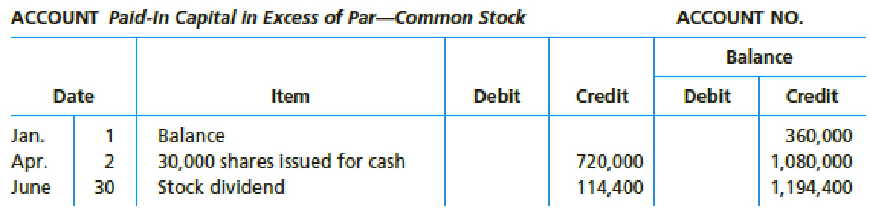 Chapter 16, Problem 12E, On the basis of the following stockholders equity accounts, indicate the items, exclusive of net , example  2