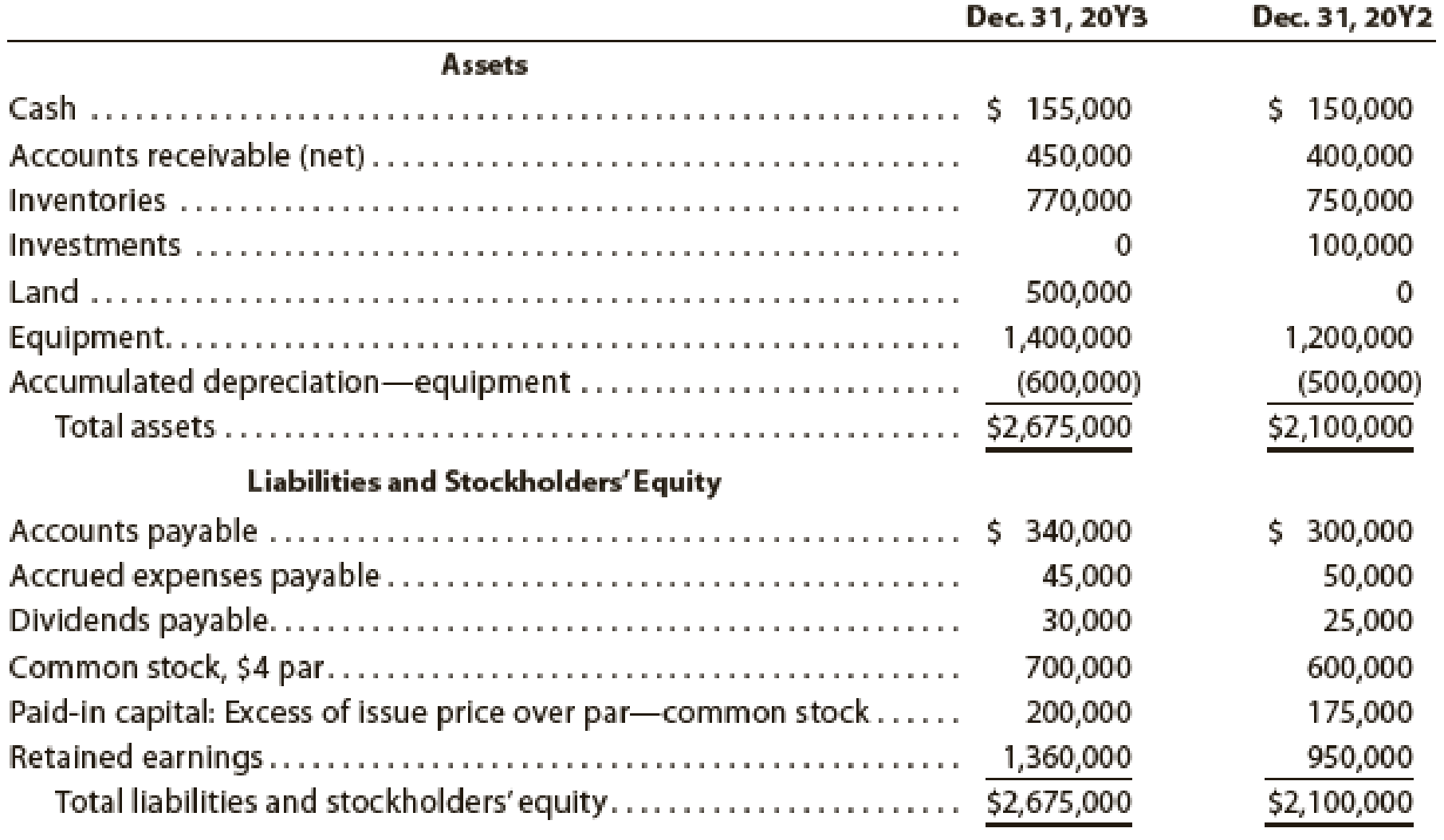 Chapter 16, Problem 1PA, The comparative balance sheet of Navaria Inc. for December 31, 20Y3 and 20Y2, is shown as follows:
