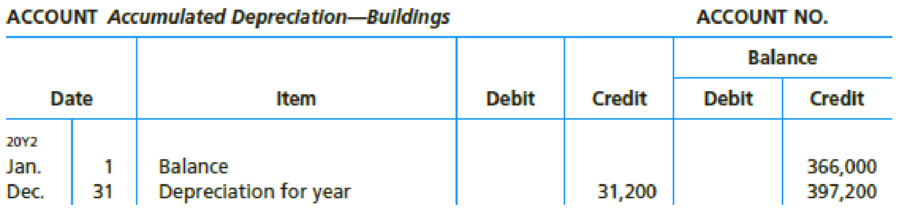 Chapter 16, Problem 3PB, The comparative balance sheet of Coulson, Inc. at December 31, 20Y2 and 20Y1, is as follows: The , example  5