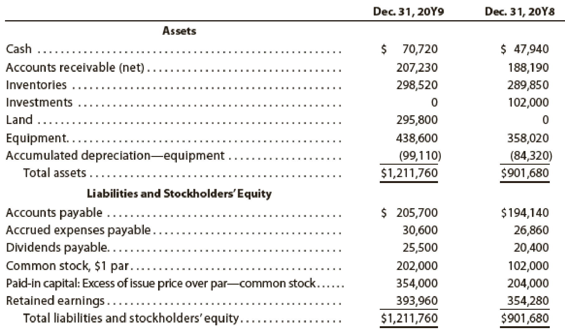 Chapter 16, Problem 5PB, The comparative balance sheet of Merrick Equipment Co. for Dec. 31, 20Y9 and 20Y8, is as follows: , example  1
