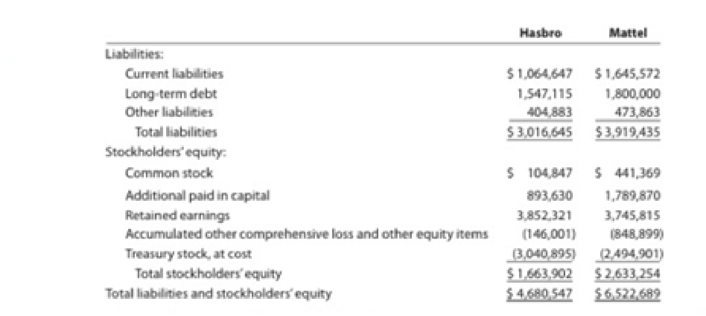 Chapter 17, Problem 14E, Ratio of liabilities to stockholders equity and times interest earned Hasbro, Inc. and Mattel, Inc. , example  1