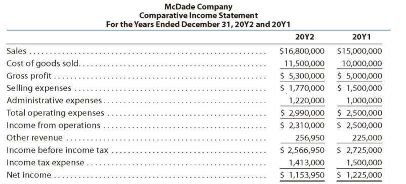 Chapter 17, Problem 1PA, Horizontal analysis of income statement For 20Y2, McDade Company reported a decline in net income.