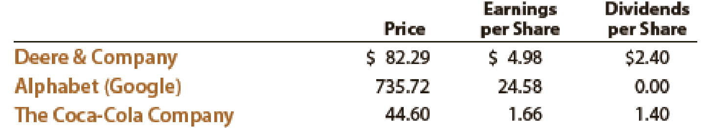 Chapter 17, Problem 22E, Price-earnings ratio; dividend yield The table that follows shows the stock price, earnings per