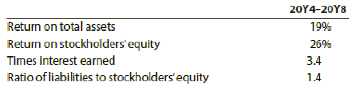 Chapter 17, Problem 5PB, Solvency and profitability trend analysis Crosby Company has provided the following comparative , example  2