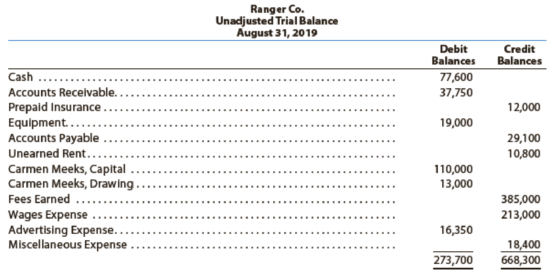 Chapter 2, Problem 18E, The following preliminary unadjusted trial balance of Ranger Co., a sports ticket agency, does not