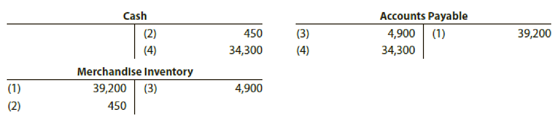 Chapter 6, Problem 6E, The debits and credits for four related entries for a purchase of 40,000, terms 2/10, n/30, are